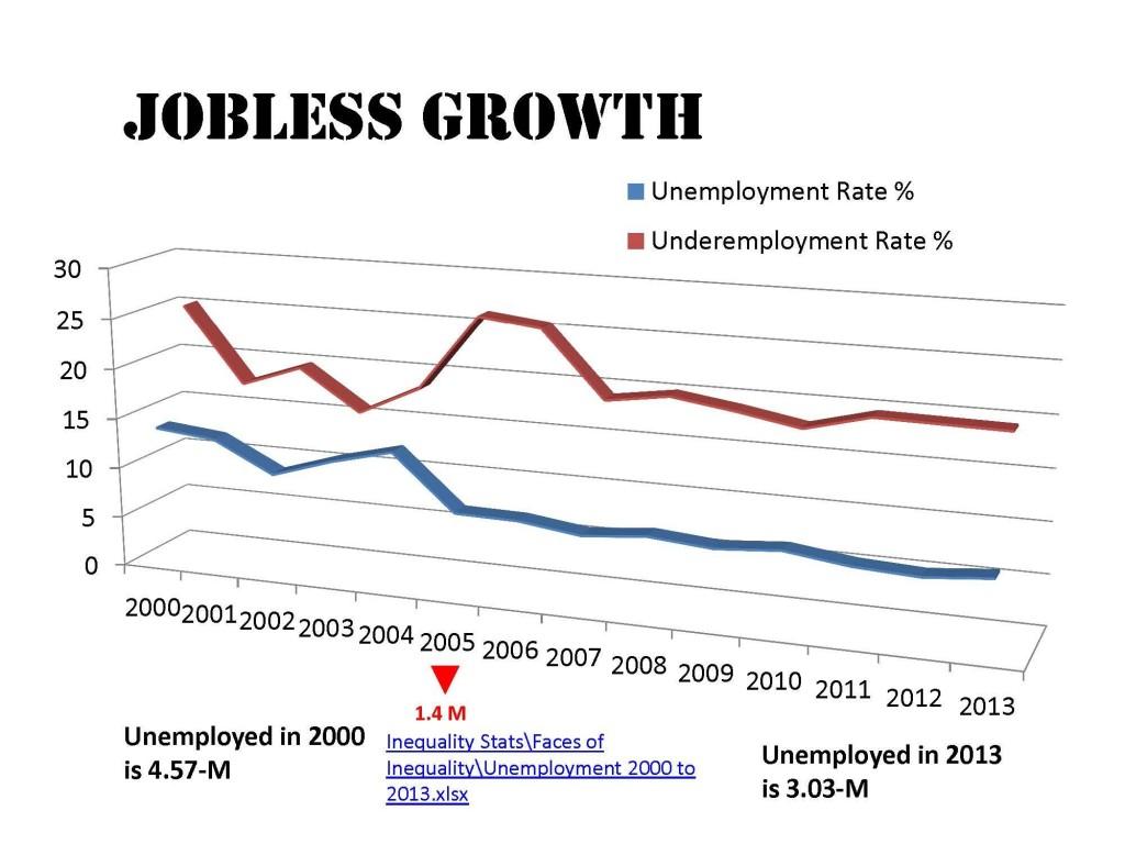 Jobless growth chart