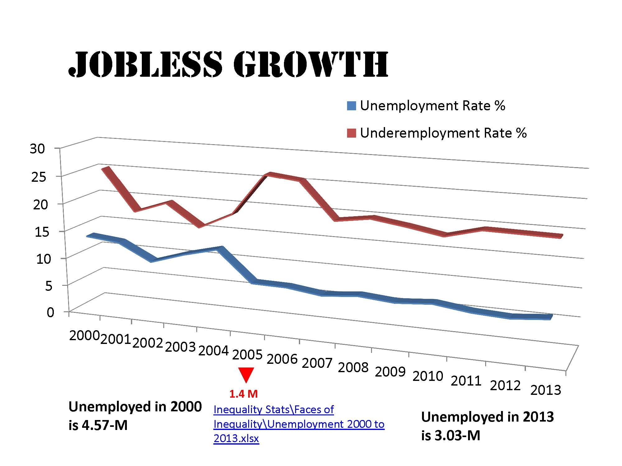 Unemployment rate hits     in Q    Business  News  The Philippine Star    philstar com