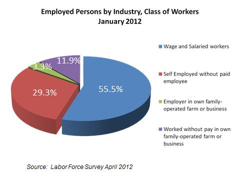 employed persons by industry