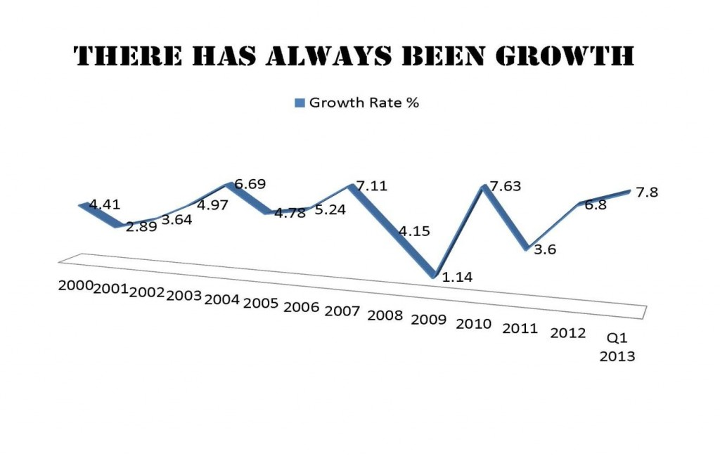 there has always been growth chart