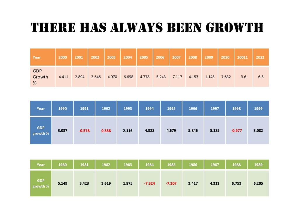 there has always been growth chart A