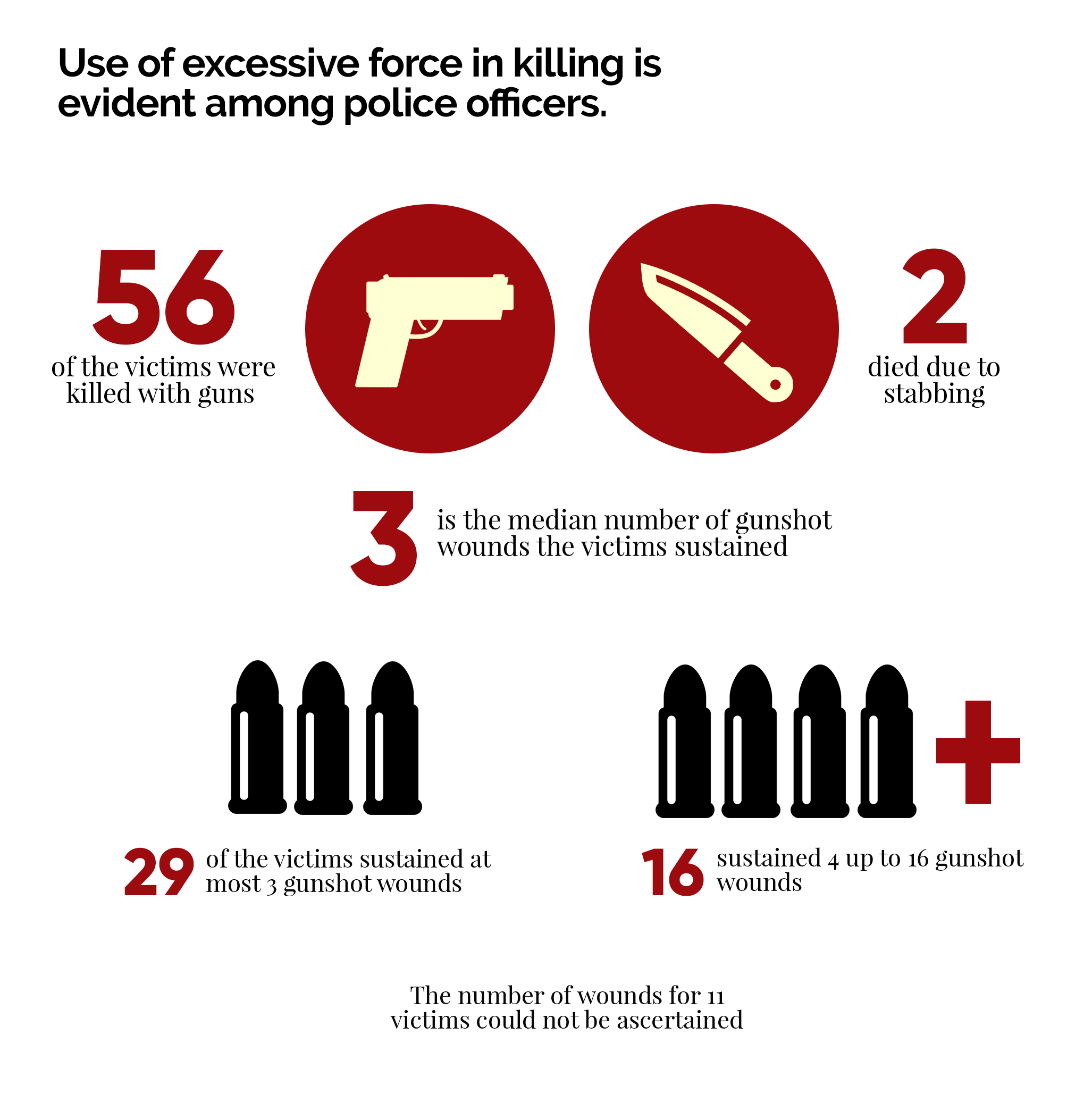 The War on the Poor: Extrajudicial Killings and their Effects on